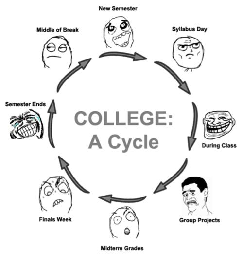 collegecyclefaces